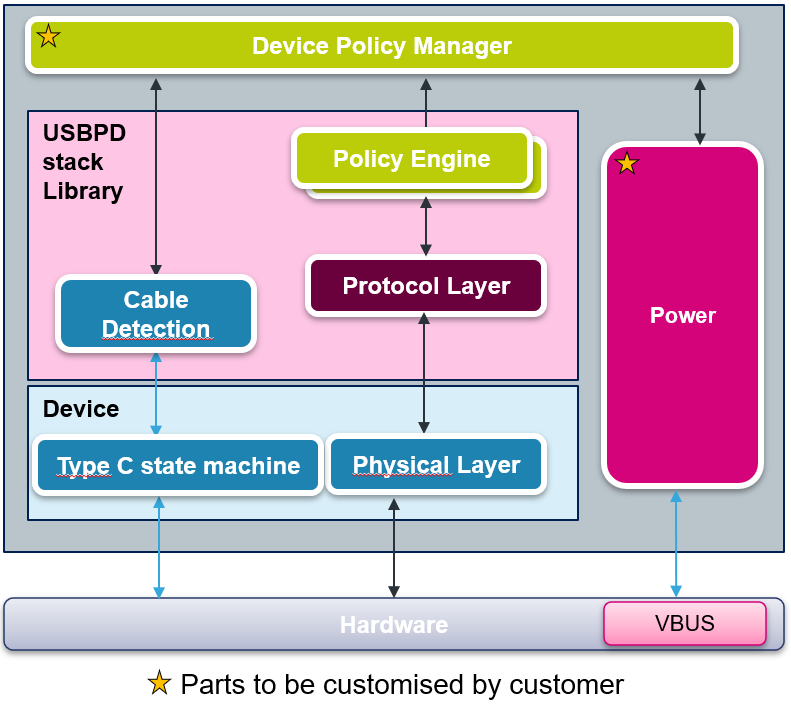 USBPD stack architecture