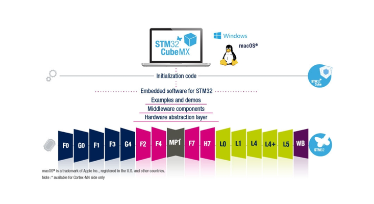 STM32CubeMX official.png