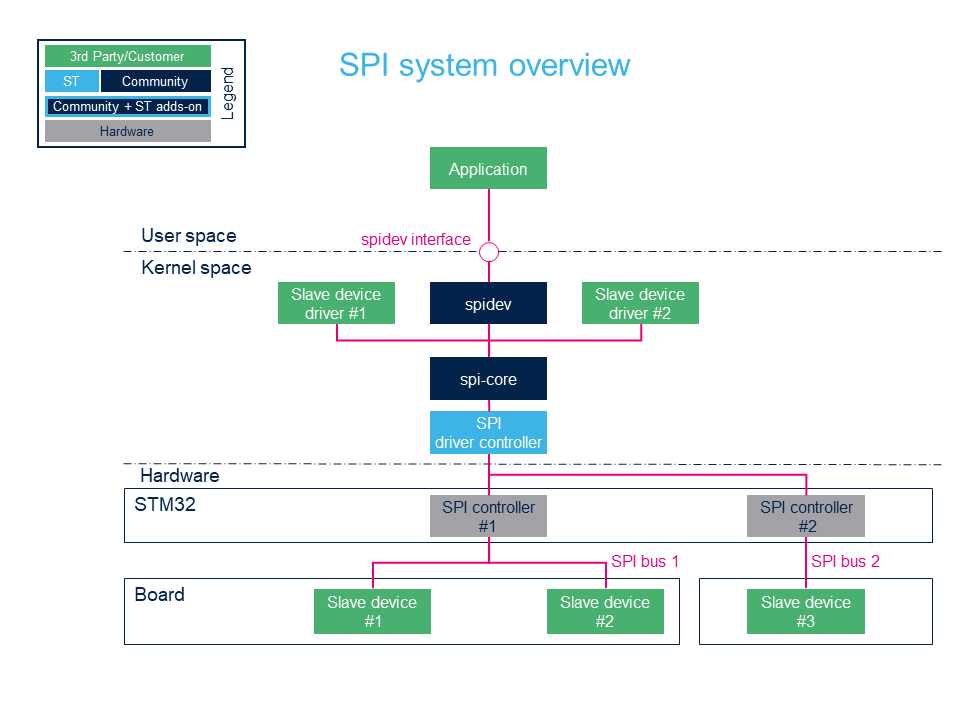 Spi-overview-new.png