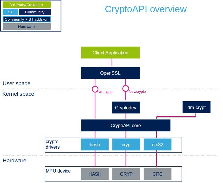 Crypto API overview - stm32mpu
