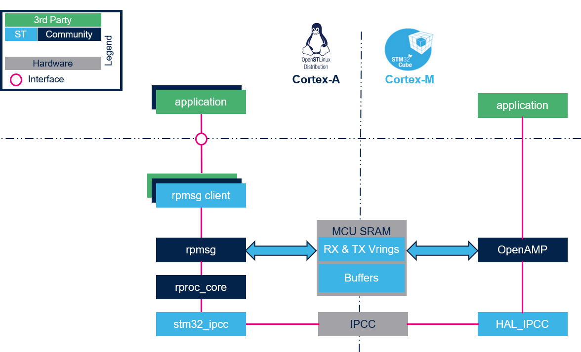 Copro-sw-ipc-overview.png