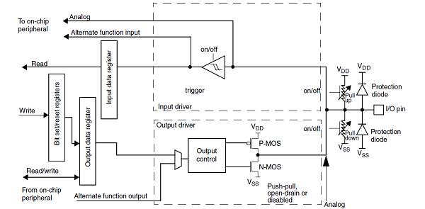 GPIO internal peripheral - stm32mpu
