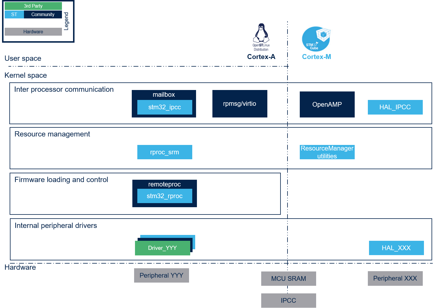 Copro-sw-overview.png