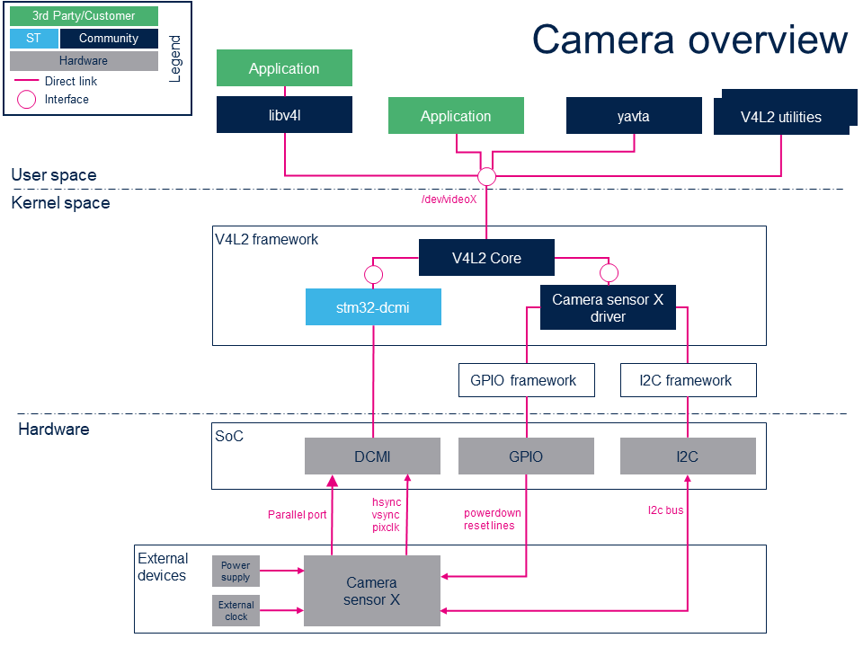 CAMERAOverview.png