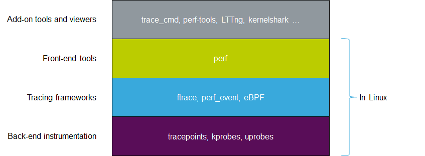 Linux kernel tracing architecture