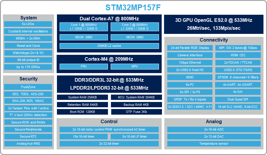STM32MP157F marketing block diagram.png