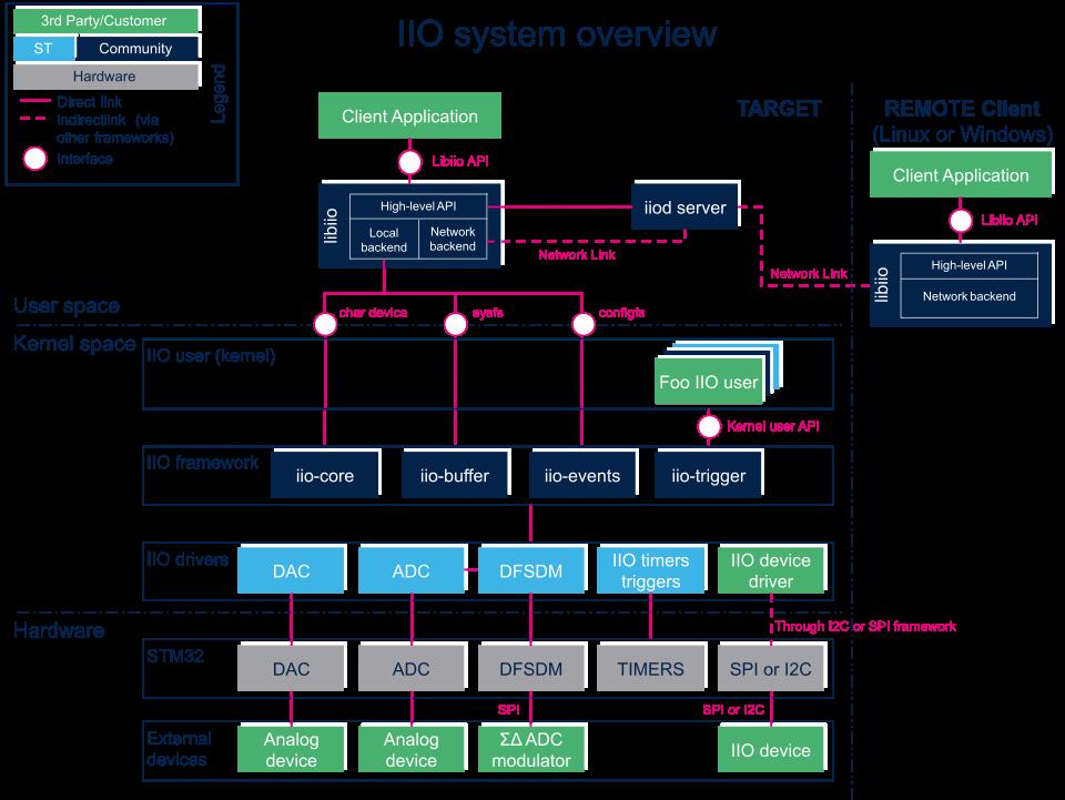 IIO overview - stm32mpu