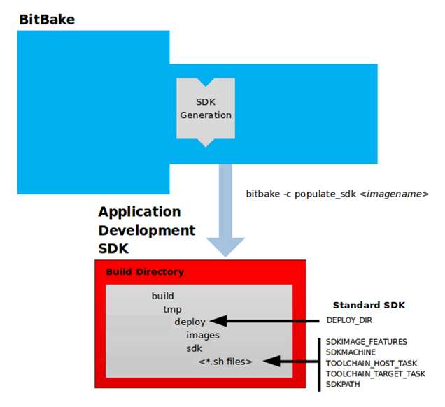How to create an SDK for OpenSTLinux distribution - stm32mpu