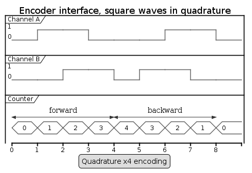 Quadrature x4 encoding.png