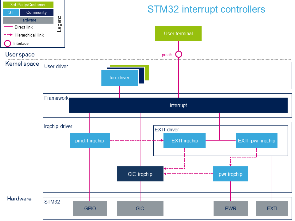 Interrupt overview - stm32mpu