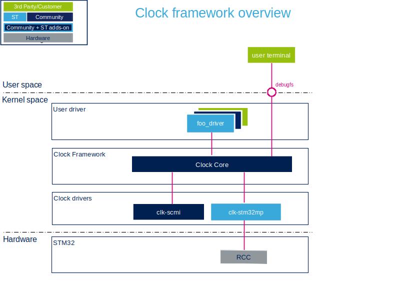 Clock overview - stm32mpu