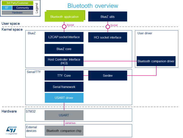 Bluetooth overview - stm32mpu