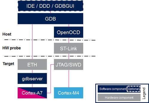 GDB - stm32mpu