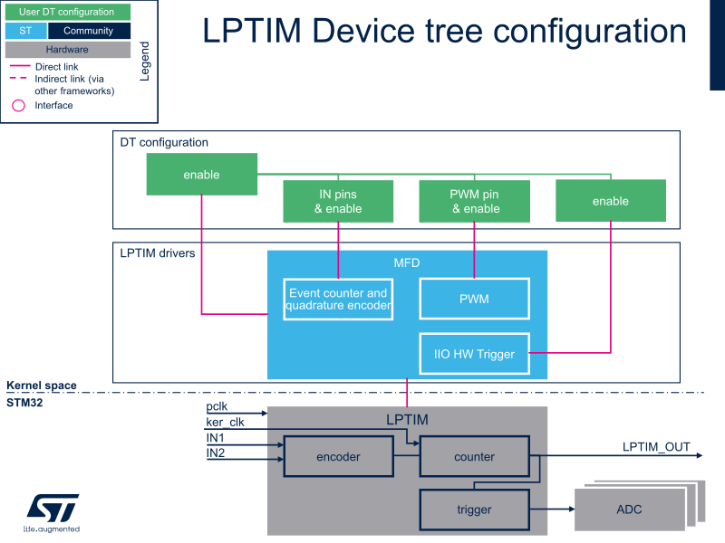 LPTIM device tree configuration - stm32mpu