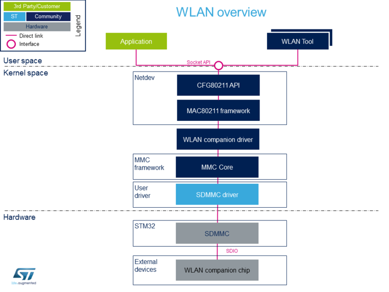 WLAN overview - stm32mpu