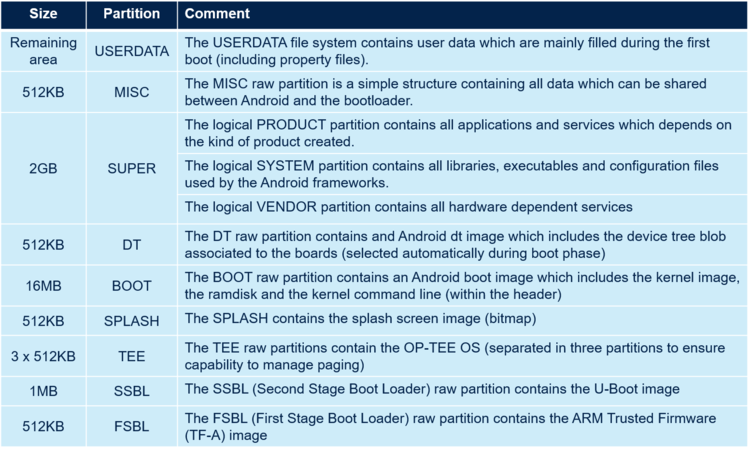 Flash partitions for Android Super.png