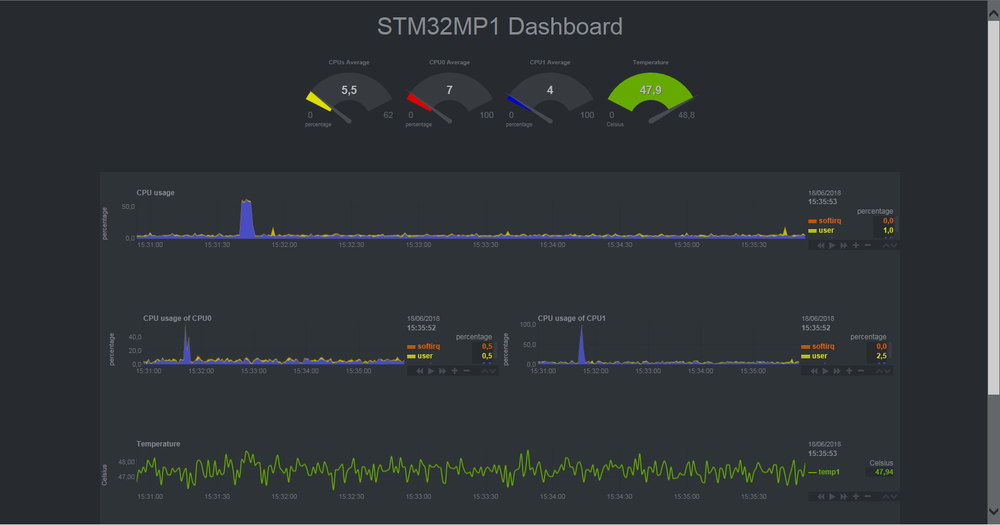 Netdata screenshot stm32.png