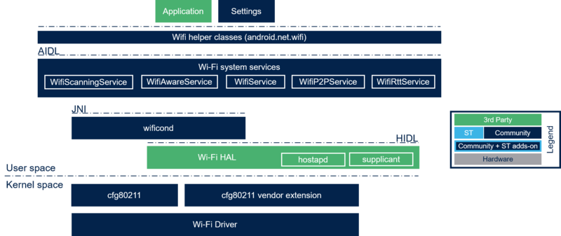 Android Wi-Fi Overview