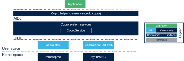 CoproService overview.png