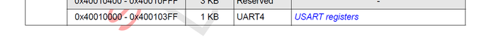 UART scenario uart4 register.png