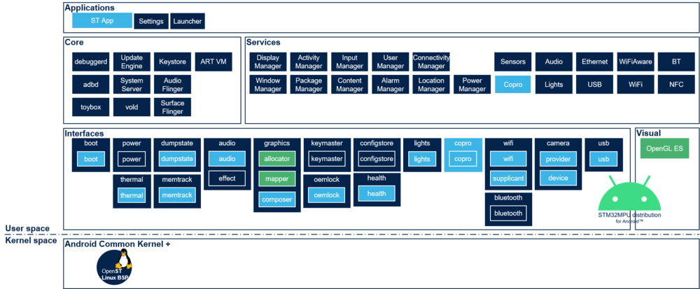 Android architecture overview.png