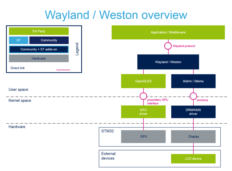Wayland Weston overview - stm32mpu