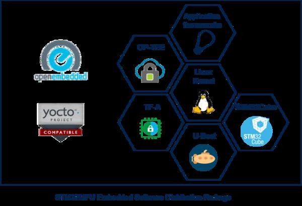 STM32MP1 Distribution Package - stm32mpu