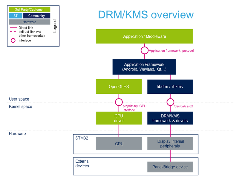 DRM KMS overview - stm32mpu