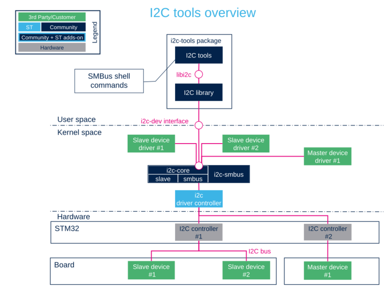 Using i2c-tools overview