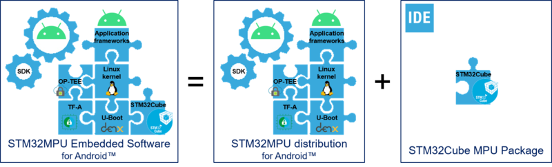 File:STM32MPU Embedded Software distribution for Android.png