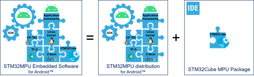 STM32MPU Embedded Software distribution for Android